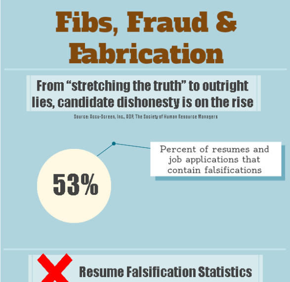 Fibs, Fraud & Fabrication
