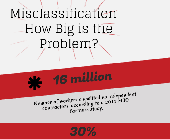 Infographic: Employee Misclassification--How Big is the Problem?